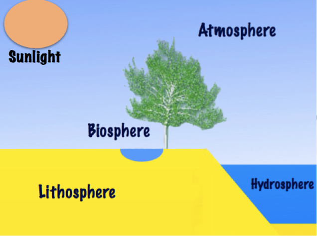 diagram of earth spheres wiring diagram h8 Earth Spheres Charts topic 1 earth\u0027s spheres, atmosphere, and water cycle dizon\u0027s diggs diagram of earth\u0027s 4